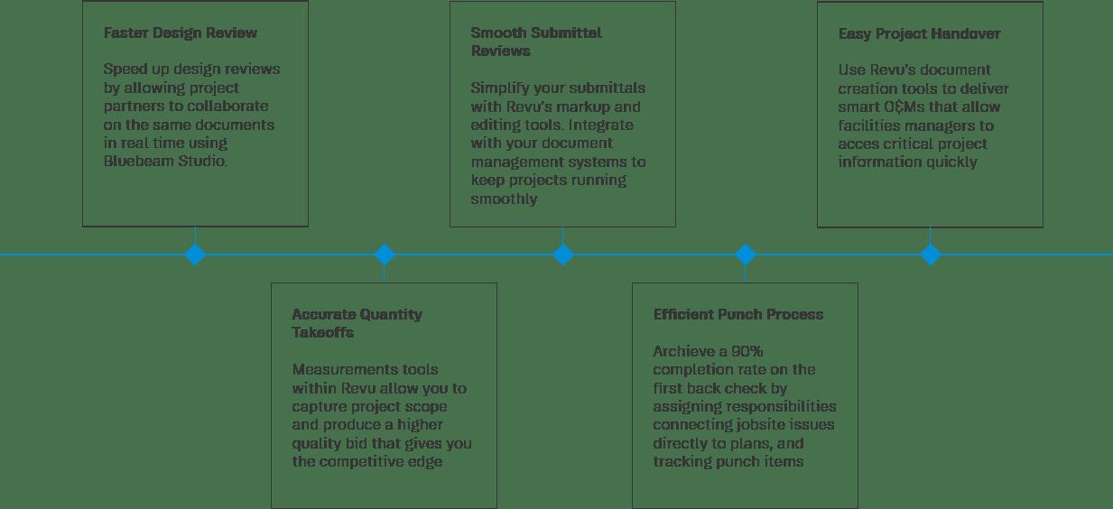 Bluebeam – DDSCAD | Digital Drafting Systems